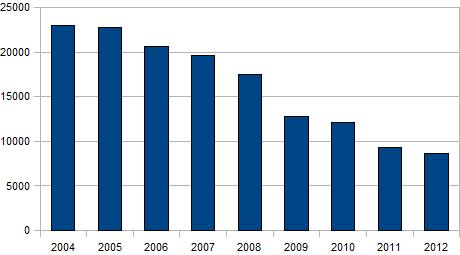 transracial adoption stats